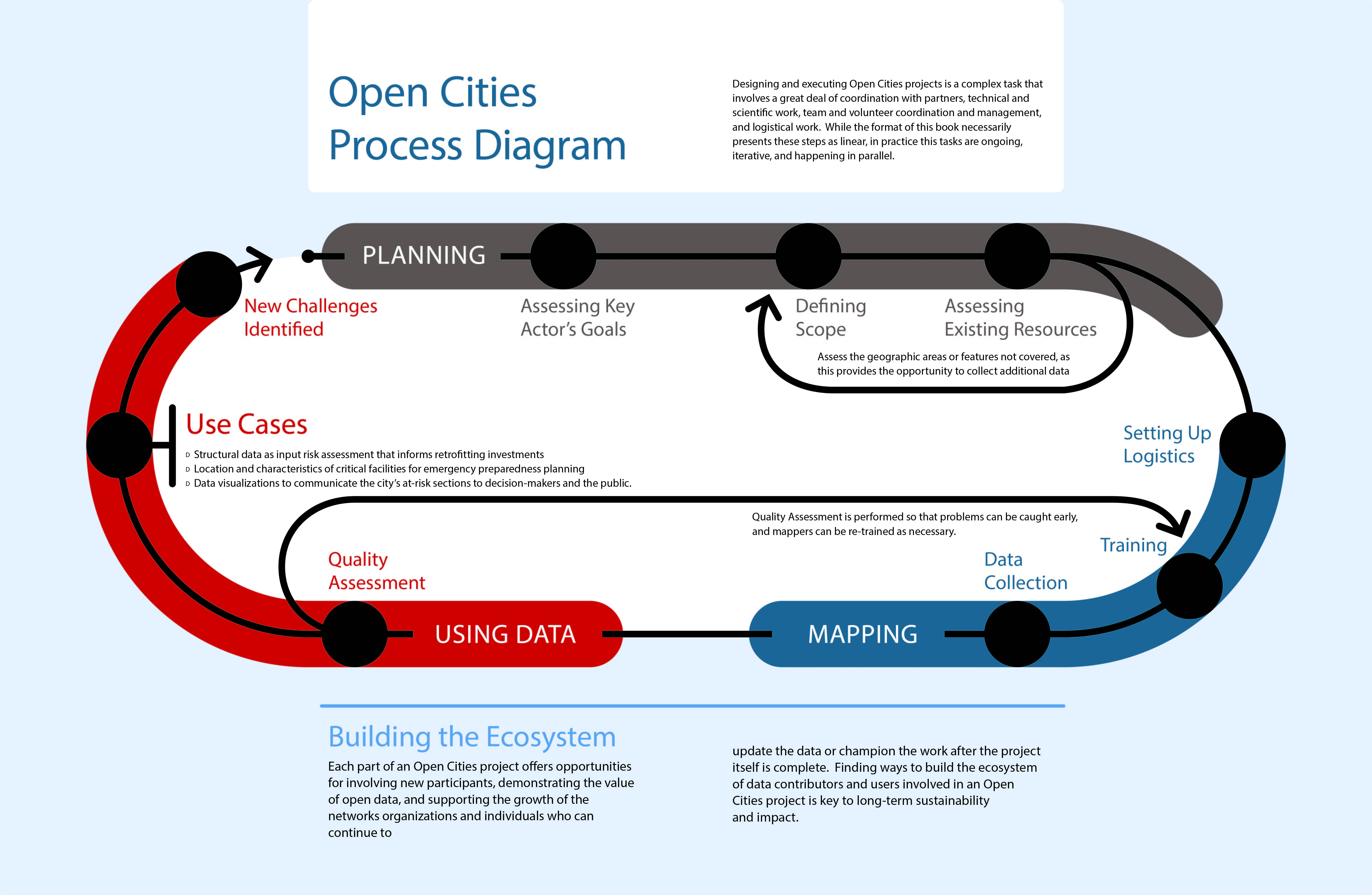 Open Cities Africa | About